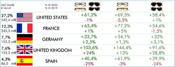 Brillen-Exporte Italien Länder ANFAO