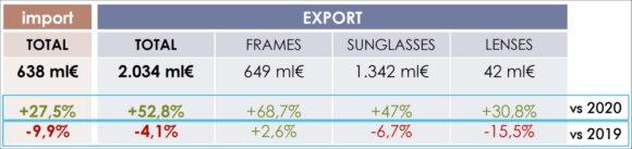 Brillen-Markt Italien 1-6 2021 Export ANFAO