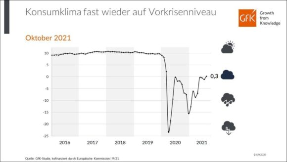 GfK Konsumklima Indikator Jahre Oktober 2021