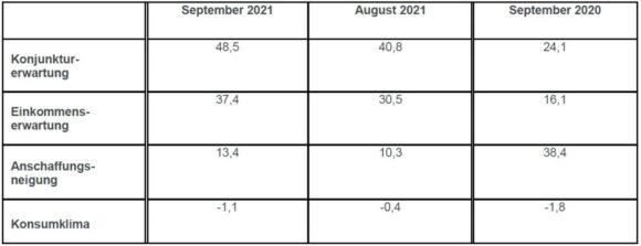 Konsumklima GfK September 2021 Indikatoren